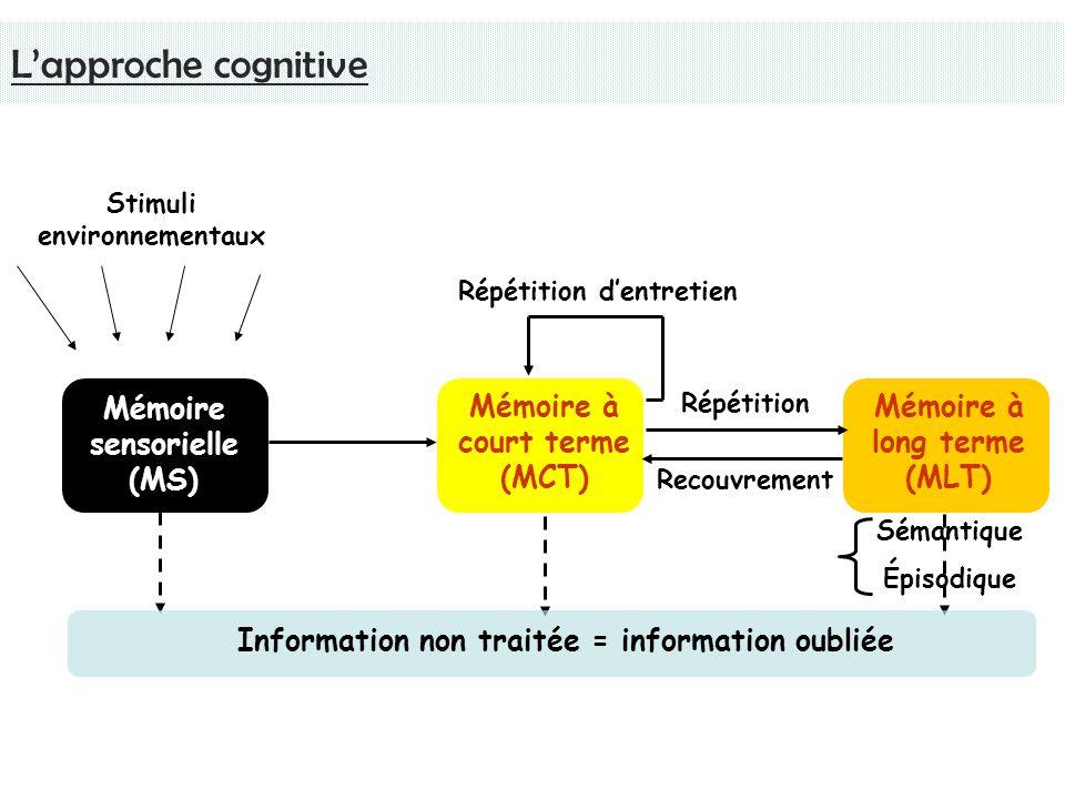Mémoire sensorielle (MS) Mémoire à court terme (MCT) Mémoire à long terme (MLT) Recouvrement Répétition Stimuli environnementaux Répétition dentretien Sémantique Épisodique Information non traitée = information oubliée Lapproche cognitive