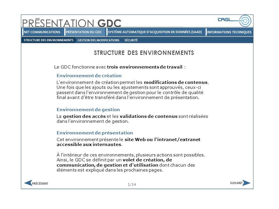 Le GDC fonctionne avec trois environnements de travail : STRUCTURE DES ENVIRONNEMENTS Environnement de création 1/14 L environnement de création permet les modifications de contenus.