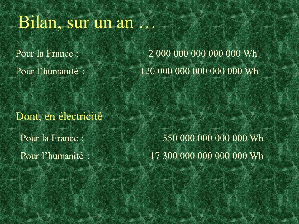 Bilan, sur un an … Pour la France : 2 000 000 000 000 000 Wh Pour lhumanité : 120 000 000 000 000 000 Wh Dont, en électricité Pour la France : 550 000