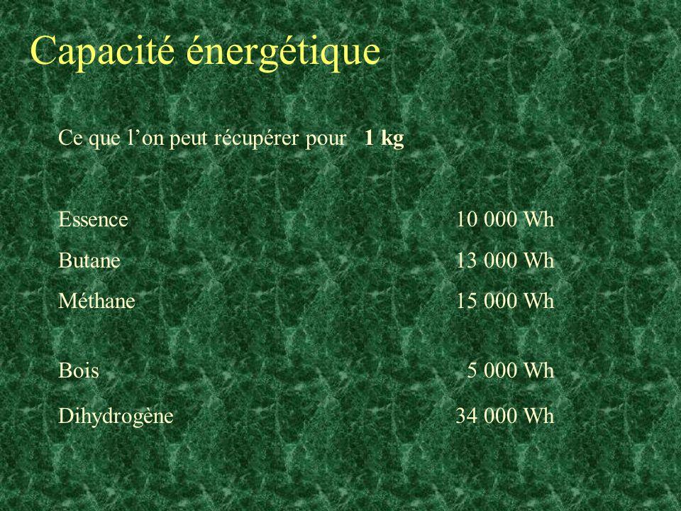Capacité énergétique Ce que lon peut récupérer pour 1 kg Essence 10 000 Wh Butane 13 000 Wh Méthane 15 000 Wh Bois5 000 Wh Dihydrogène 34 000 Wh