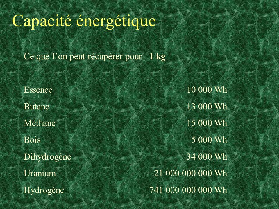 Capacité énergétique Ce que lon peut récupérer pour 1 kg Essence 10 000 Wh Butane 13 000 Wh Méthane 15 000 Wh Bois5 000 Wh Dihydrogène 34 000 Wh Urani