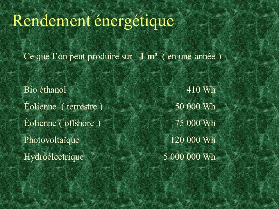 Rendement énergétique Ce que lon peut produire sur 1 m² ( en une année ) Bio éthanol 410 Wh Éolienne ( terrestre ) 50 000 Wh Éolienne ( offshore ) 75