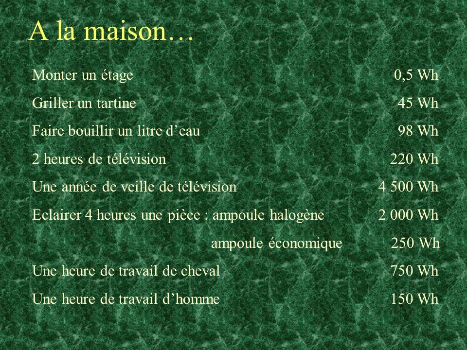 A table… Un verre de jus dorange 92 Wh Un pain au chocolat 232 Wh 180 g de sucre 778 Wh Un verre dhuile 2 090 Wh Alimentation quotidienne de base 2 900 Wh