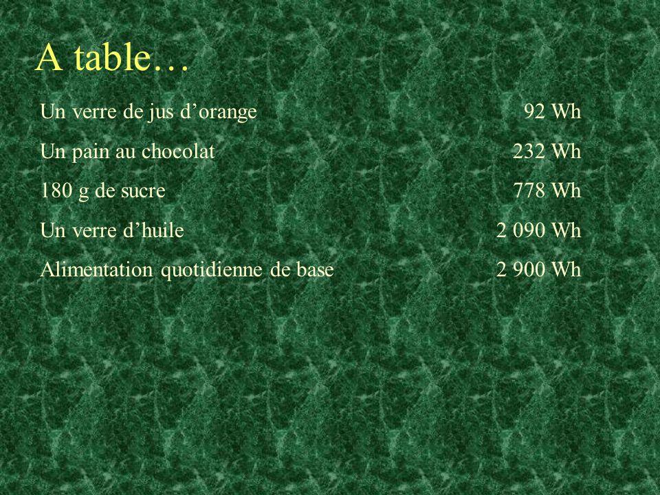 A table… Un verre de jus dorange 92 Wh Un pain au chocolat 232 Wh 180 g de sucre 778 Wh Un verre dhuile 2 090 Wh Alimentation quotidienne de base 2 90