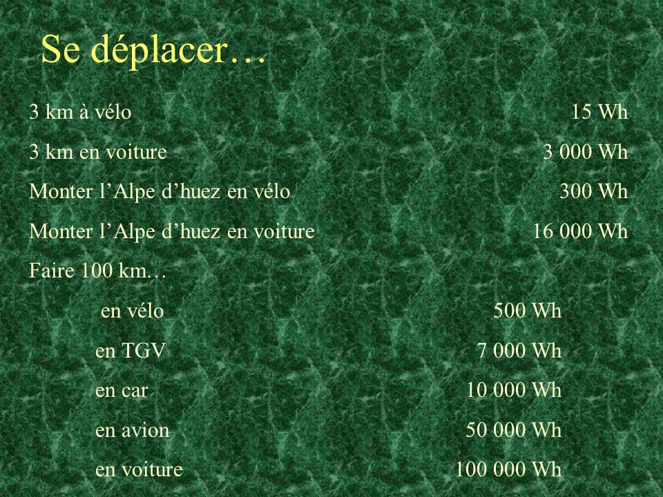 Se déplacer… 3 km à vélo 15 Wh 3 km en voiture 3 000 Wh Monter lAlpe dhuez en vélo 300 Wh Monter lAlpe dhuez en voiture 16 000 Wh Faire 100 km… en vél