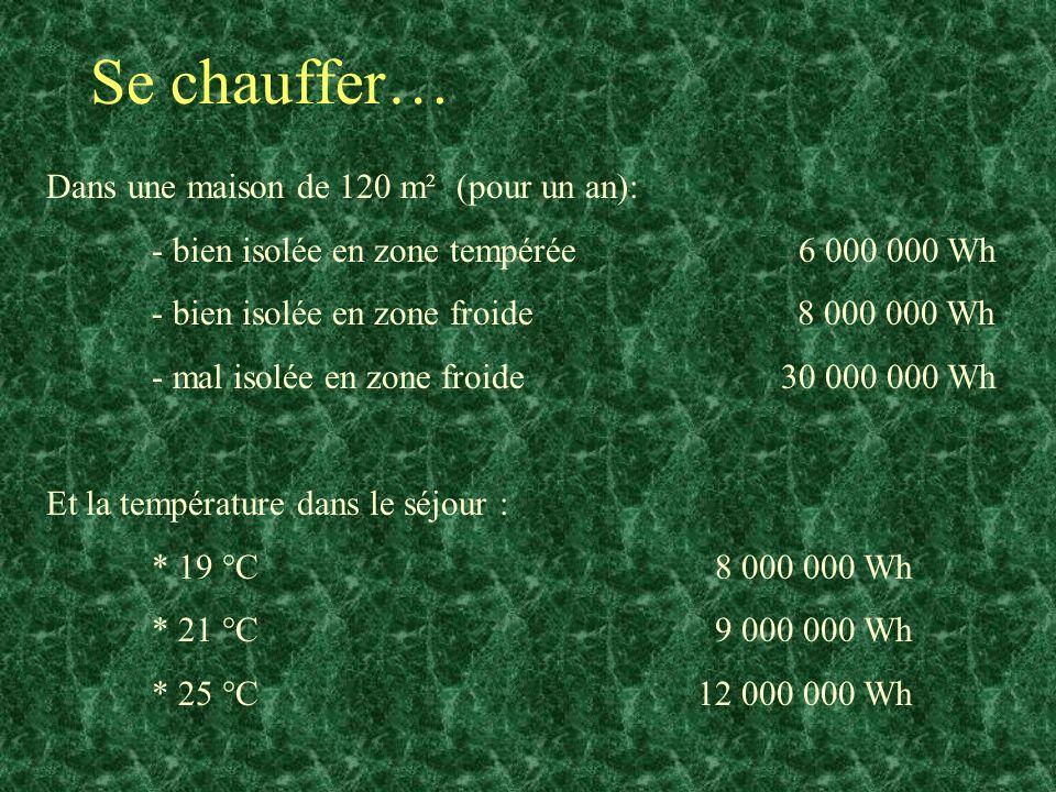 Se chauffer… Dans une maison de 120 m² (pour un an): - bien isolée en zone tempérée 6 000 000 Wh - bien isolée en zone froide 8 000 000 Wh - mal isolé
