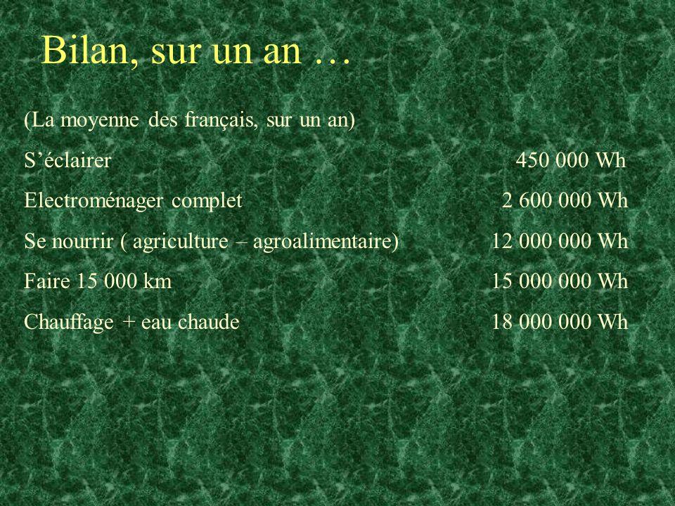 Bilan, sur un an … (La moyenne des français, sur un an) Séclairer 450 000 Wh Electroménager complet 2 600 000 Wh Se nourrir ( agriculture – agroalimen