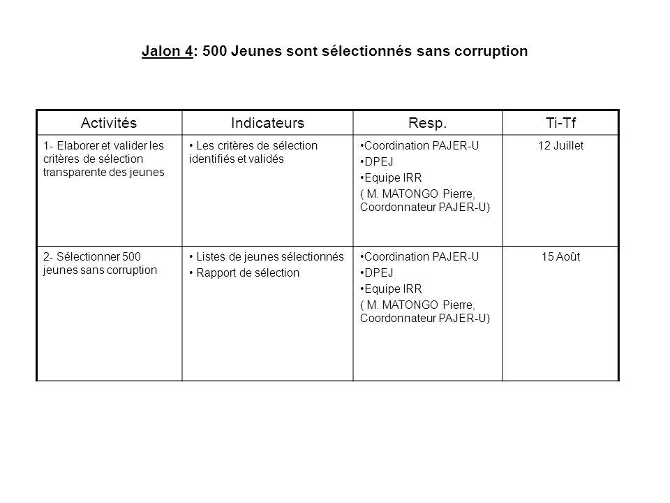 Jalon 4: 500 Jeunes sont sélectionnés sans corruption ActivitésIndicateursResp.Ti-Tf 1- Elaborer et valider les critères de sélection transparente des