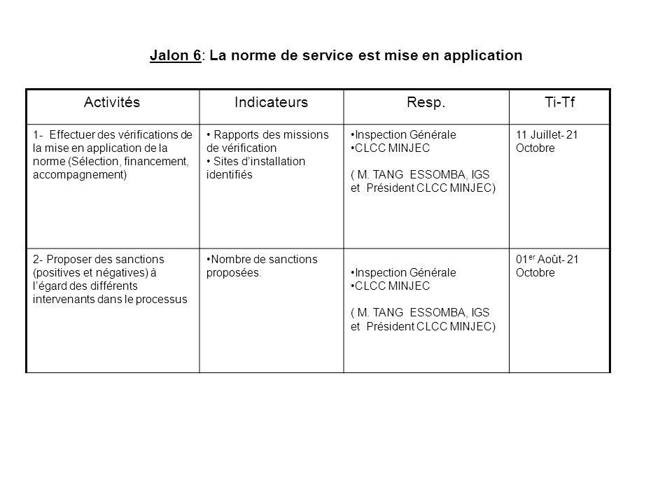 Jalon 6: La norme de service est mise en application ActivitésIndicateursResp.Ti-Tf 1- Effectuer des vérifications de la mise en application de la nor
