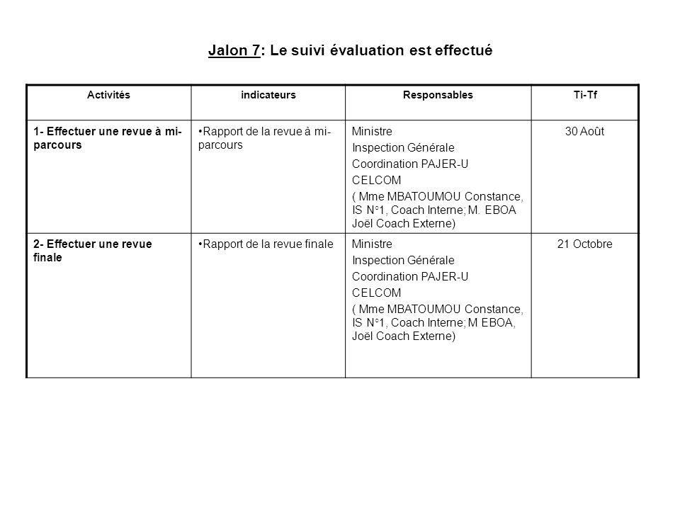 Jalon 7: Le suivi évaluation est effectué ActivitésindicateursResponsablesTi-Tf 1- Effectuer une revue à mi- parcours Rapport de la revue à mi- parcou