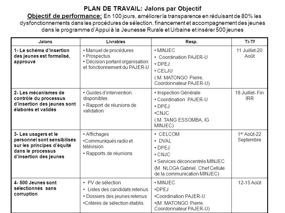 PLAN DE TRAVAIL: Jalons par Objectif Objectif de performance : En 100 jours, améliorer la transparence en réduisant de 80% les dysfonctionnements dans