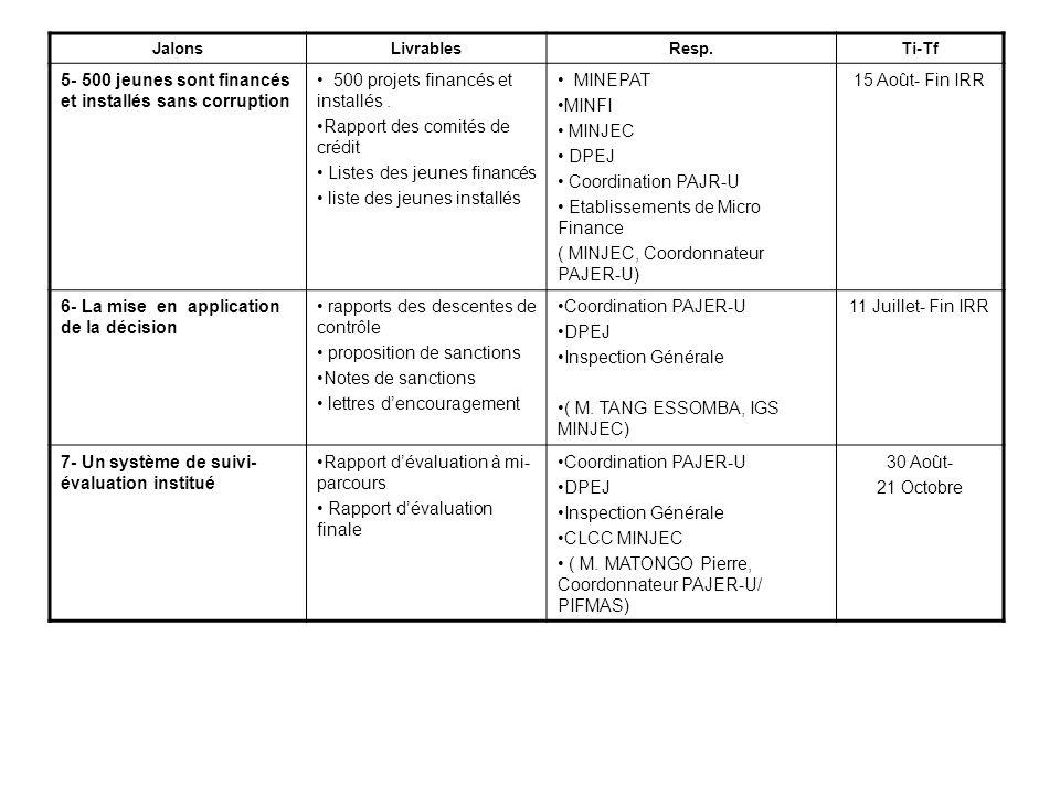 PLAN DE TRAVAIL: Activités par Jalons Jalon1: Le schéma dinsertion des jeunes est formalisé, approuvé et diffusé ActivitésIndicateursResp.Ti-Tf 1- Elaborer et faire valider le projet de décision portant organisation et fonctionnement du PAJER-U Une décision ministérielle est signée MINJEC CELJU IGS Equipe IRR ( M.