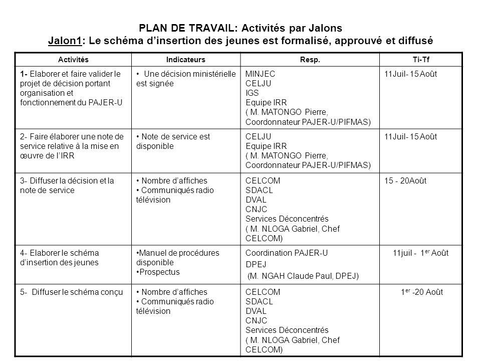 PLAN DE TRAVAIL: Activités par Jalons Jalon1: Le schéma dinsertion des jeunes est formalisé, approuvé et diffusé ActivitésIndicateursResp.Ti-Tf 1- Ela
