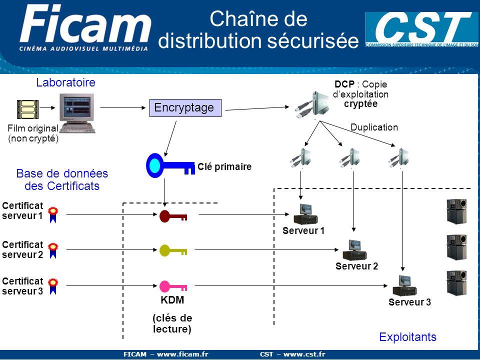 FICAM – www.ficam.fr CST – www.cst.fr Certificat serveur 1 Base de données des Certificats Chaîne de distribution sécurisée Certificat serveur 2 Certi