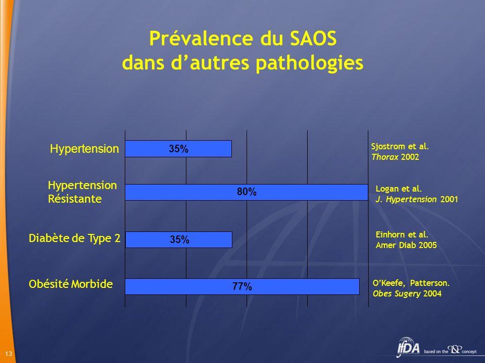 13 Prévalence du SAOS dans dautres pathologies 80% 35% 77% 35% Diabète de Type 2 Obésité Morbide Hypertension Hypertension Résistante Sjostrom et al.