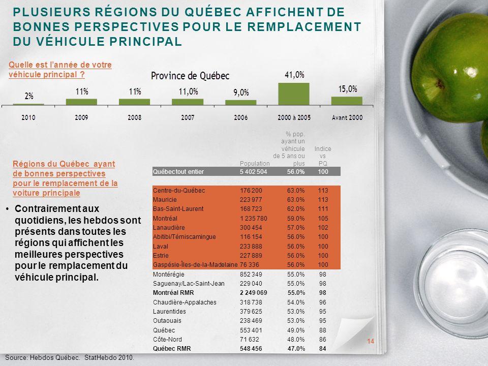 PLUSIEURS RÉGIONS DU QUÉBEC AFFICHENT DE BONNES PERSPECTIVES POUR LE REMPLACEMENT DU VÉHICULE PRINCIPAL 14 Source: Hebdos Québec.