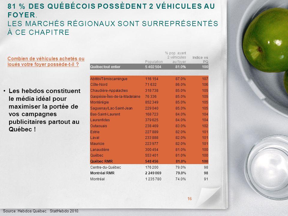 81 % DES QUÉBÉCOIS POSSÈDENT 2 VÉHICULES AU FOYER.