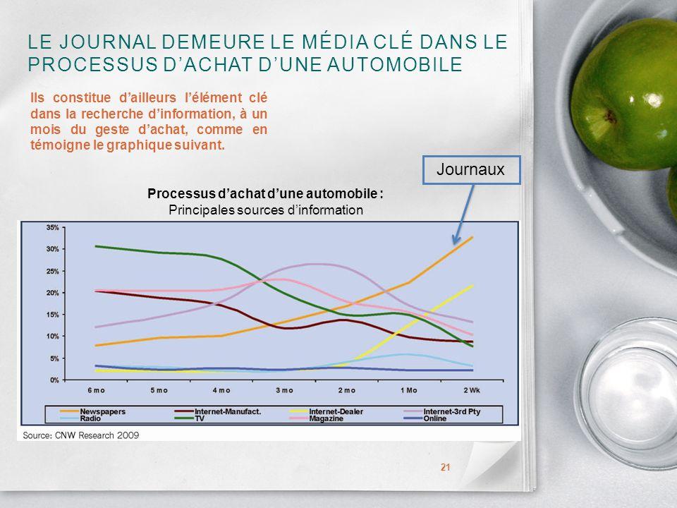 LE JOURNAL DEMEURE LE MÉDIA CLÉ DANS LE PROCESSUS DACHAT DUNE AUTOMOBILE 21 Ils constitue dailleurs lélément clé dans la recherche dinformation, à un mois du geste dachat, comme en témoigne le graphique suivant.