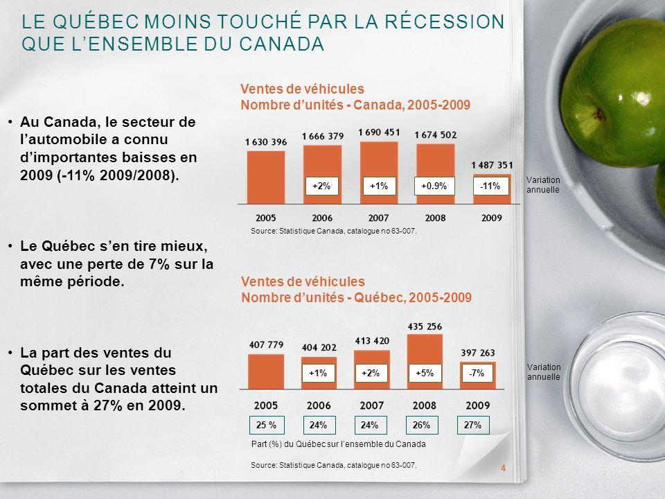 LE QUÉBEC MOINS TOUCHÉ PAR LA RÉCESSION QUE LENSEMBLE DU CANADA 4 Au Canada, le secteur de lautomobile a connu dimportantes baisses en 2009 (-11% 2009/2008).