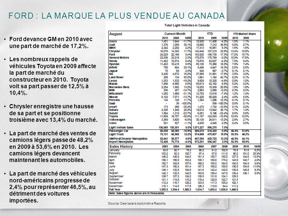 FORD : LA MARQUE LA PLUS VENDUE AU CANADA 6 Ford devance GM en 2010 avec une part de marché de 17,2%.
