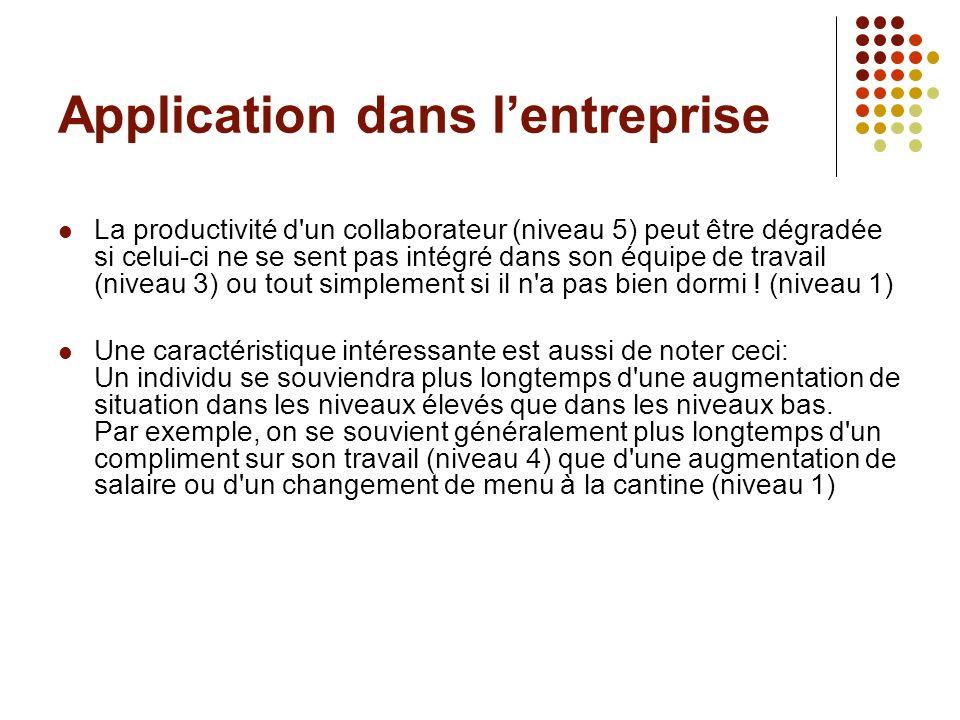Application dans lentreprise La productivité d'un collaborateur (niveau 5) peut être dégradée si celui-ci ne se sent pas intégré dans son équipe de tr