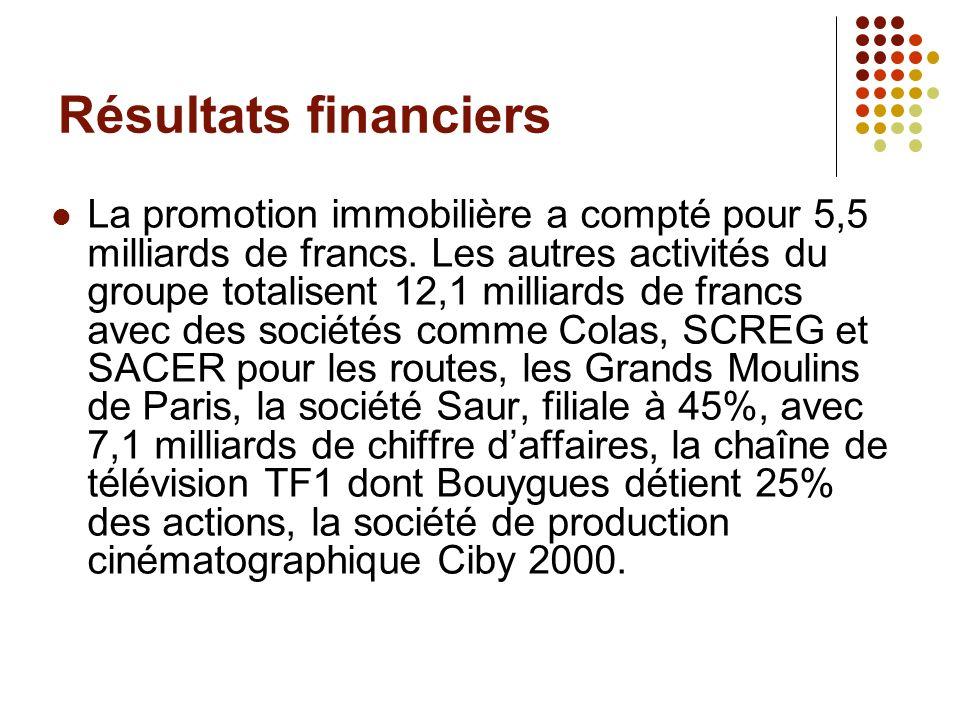 Résultats financiers La promotion immobilière a compté pour 5,5 milliards de francs. Les autres activités du groupe totalisent 12,1 milliards de franc