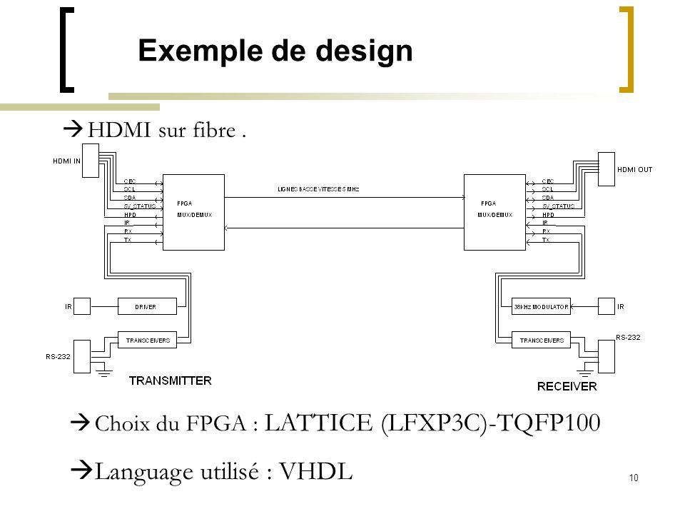 10 Exemple de design HDMI sur fibre. Choix du FPGA : LATTICE (LFXP3C)-TQFP100 Language utilisé : VHDL
