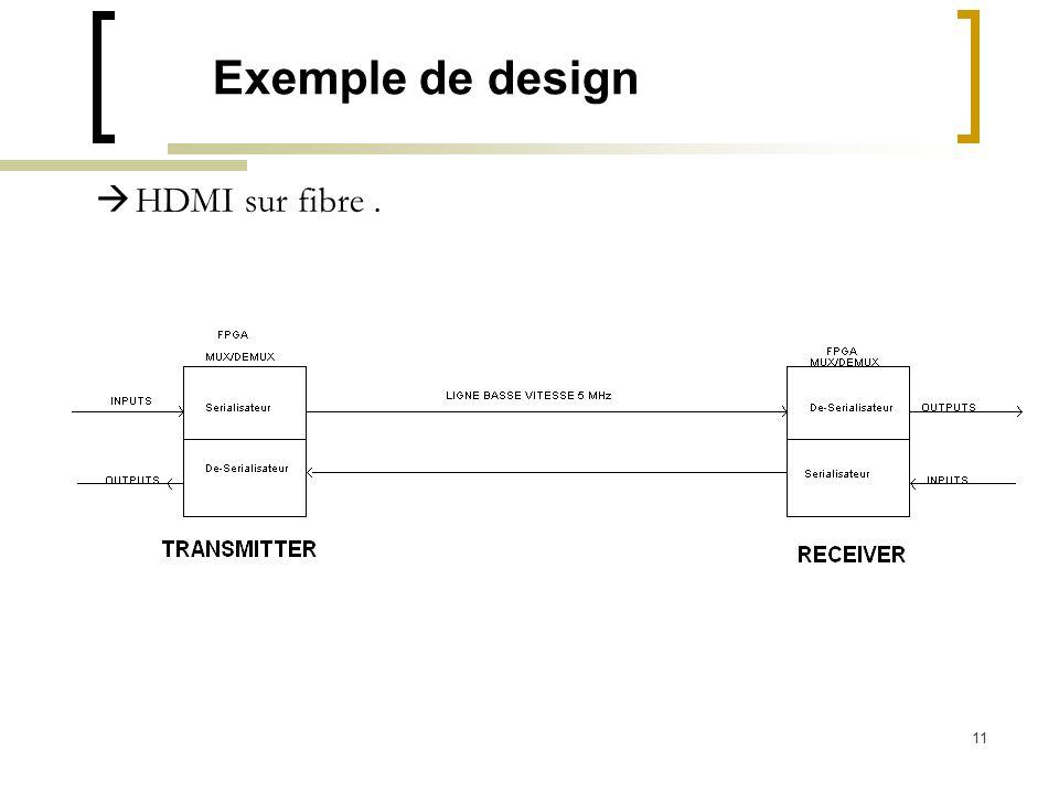 11 Exemple de design HDMI sur fibre.