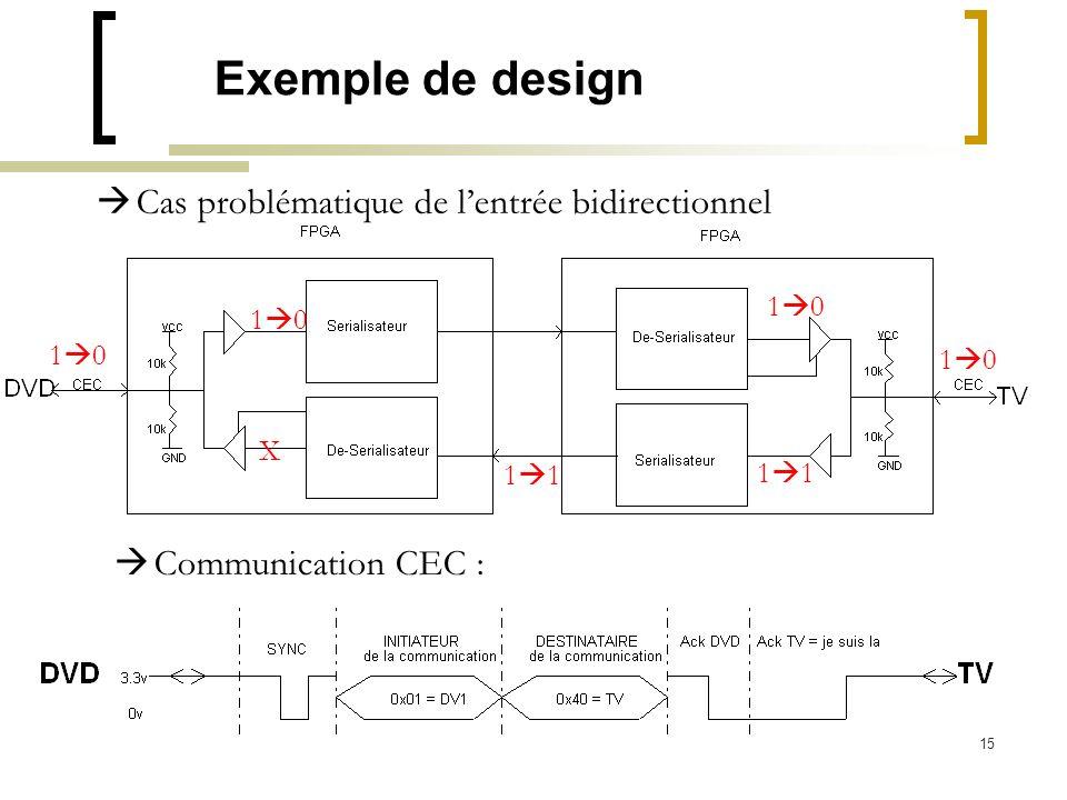 15 Exemple de design Cas problématique de lentrée bidirectionnel Communication CEC : 1 0 1 X