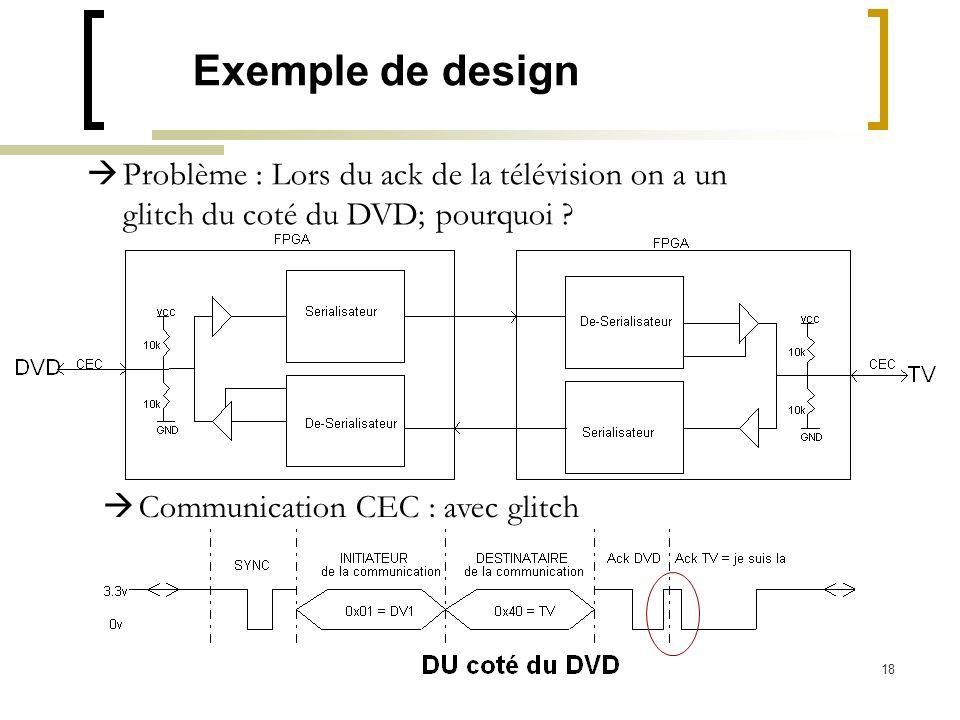 18 Exemple de design Problème : Lors du ack de la télévision on a un glitch du coté du DVD; pourquoi ? Communication CEC : avec glitch
