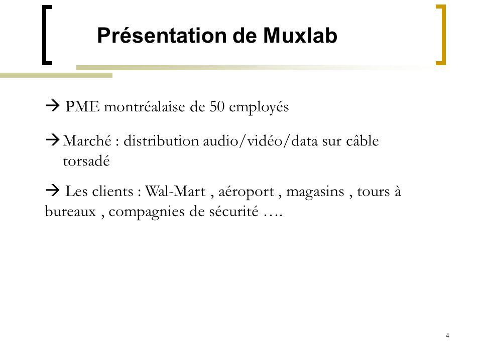 4 Présentation de Muxlab PME montréalaise de 50 employés Marché : distribution audio/vidéo/data sur câble torsadé Les clients : Wal-Mart, aéroport, ma
