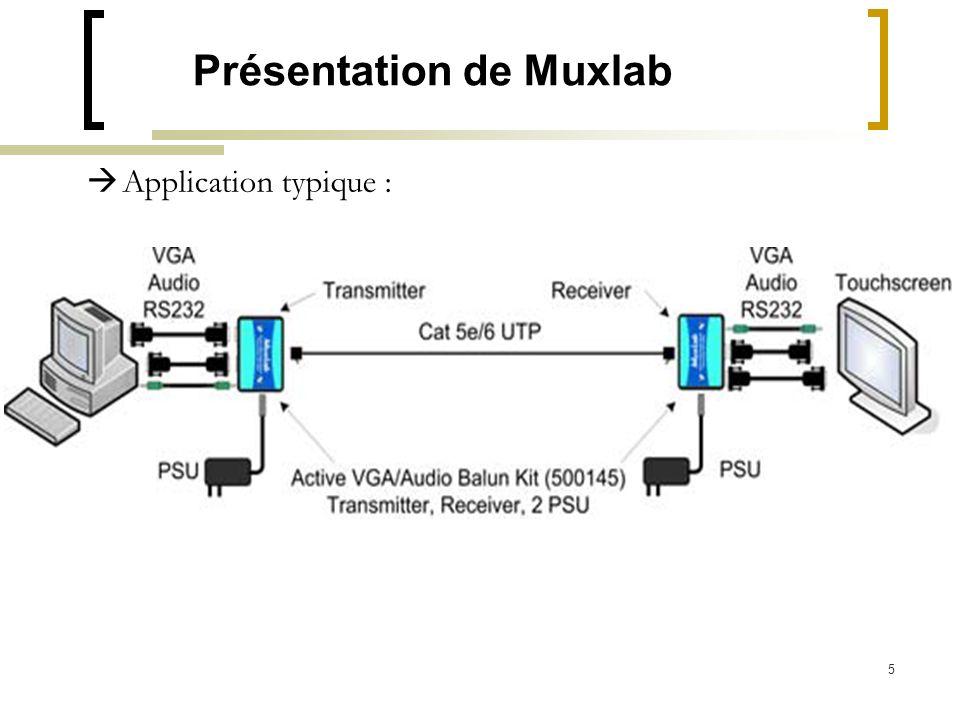 5 Présentation de Muxlab Application typique :