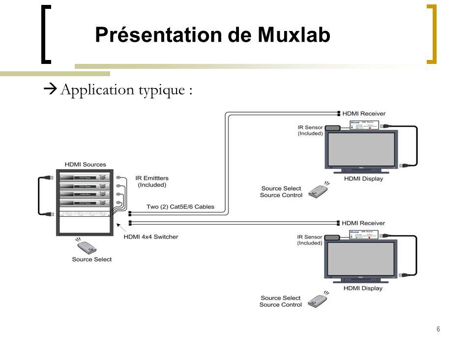 6 Présentation de Muxlab Application typique :