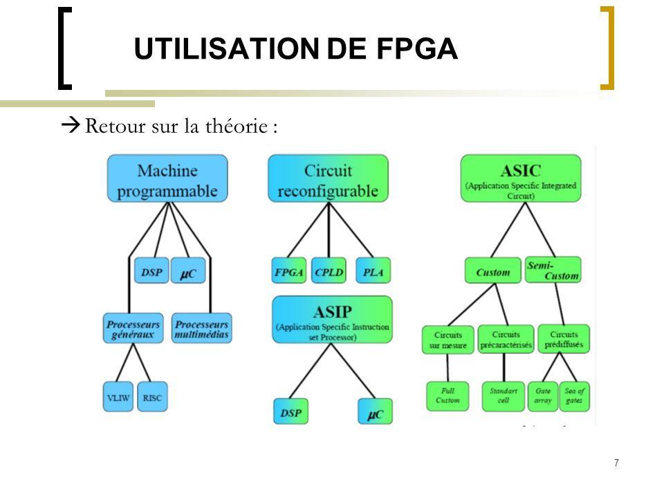 7 UTILISATION DE FPGA Retour sur la théorie :
