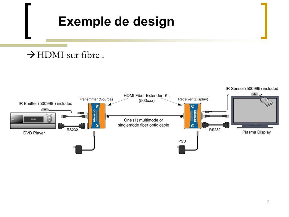 9 Exemple de design HDMI sur fibre.