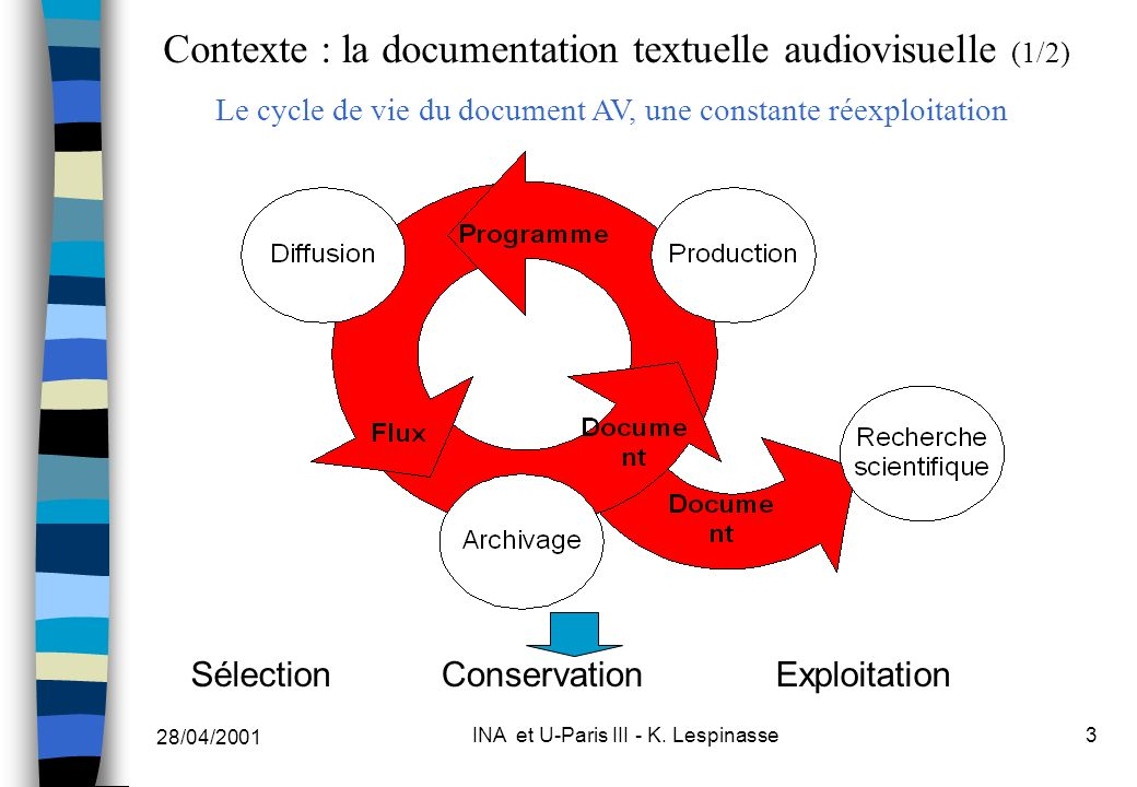28/04/2001 INA et U-Paris III - K. Lespinasse3 Contexte : la documentation textuelle audiovisuelle (1/2) Le cycle de vie du document AV, une constante
