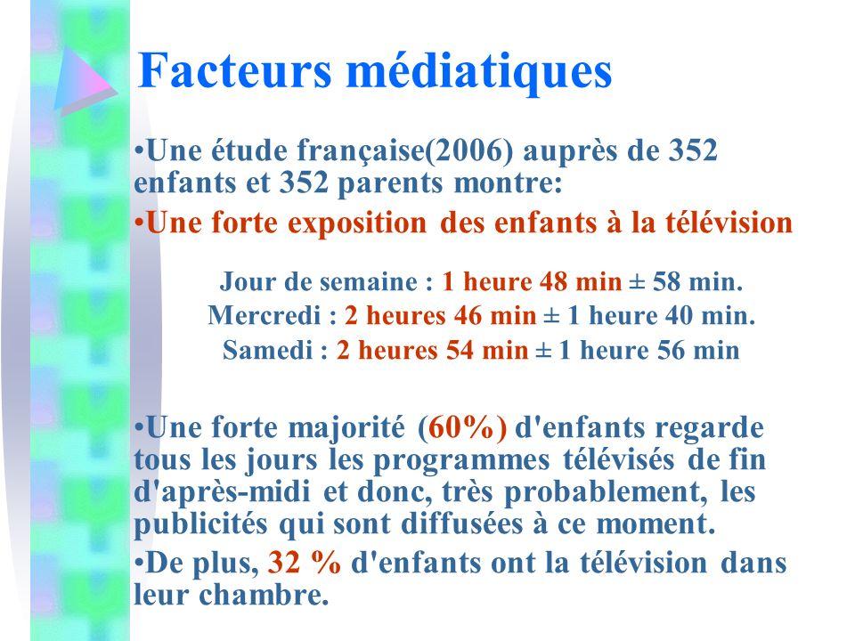 Une étude française(2006) auprès de 352 enfants et 352 parents montre: Une forte exposition des enfants à la télévision Jour de semaine : 1 heure 48 m