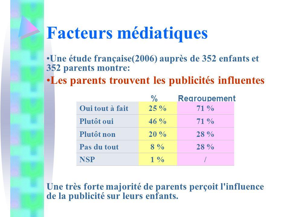 Une étude française(2006) auprès de 352 enfants et 352 parents montre: Les parents trouvent les publicités influentes % Regroupement Une très forte ma