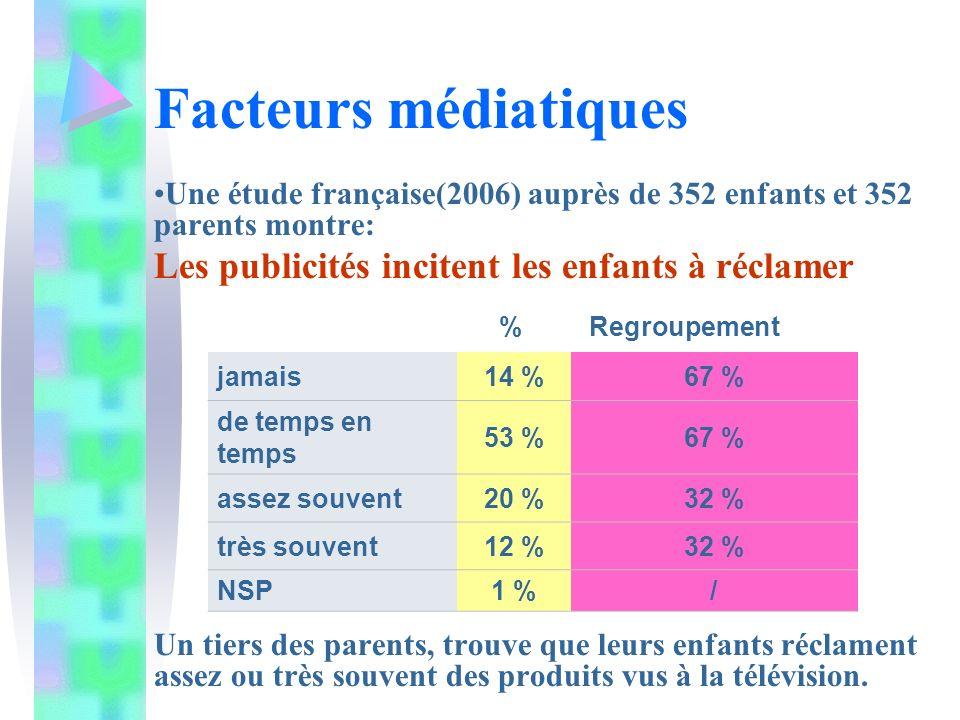Facteurs médiatiques Une étude française(2006) auprès de 352 enfants et 352 parents montre: Les publicités incitent les enfants à réclamer % Regroupement Un tiers des parents, trouve que leurs enfants réclament assez ou très souvent des produits vus à la télévision.