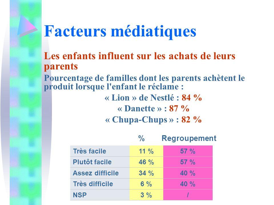 Facteurs médiatiques Les enfants influent sur les achats de leurs parents Pourcentage de familles dont les parents achètent le produit lorsque l enfant le réclame : « Lion » de Nestlé : 84 % « Danette » : 87 % « Chupa-Chups » : 82 % % Regroupement Très facile11 %57 % Plutôt facile46 %57 % Assez difficile34 %40 % Très difficile6 %40 % NSP3 %/