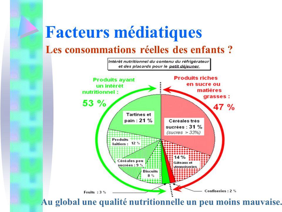 Facteurs médiatiques Les consommations réelles des enfants ? Au global une qualité nutritionnelle un peu moins mauvaise.