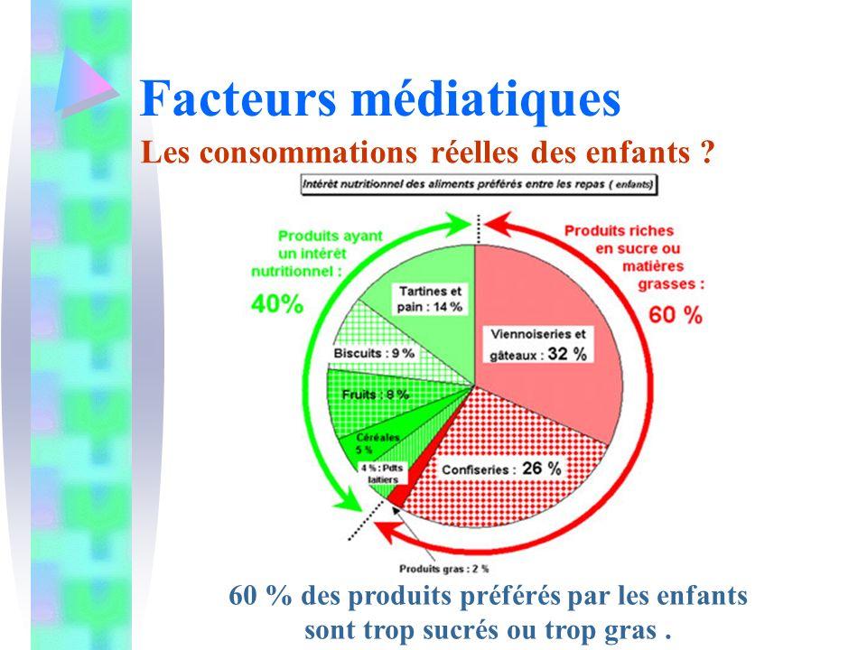 Facteurs médiatiques Les consommations réelles des enfants ? 60 % des produits préférés par les enfants sont trop sucrés ou trop gras.
