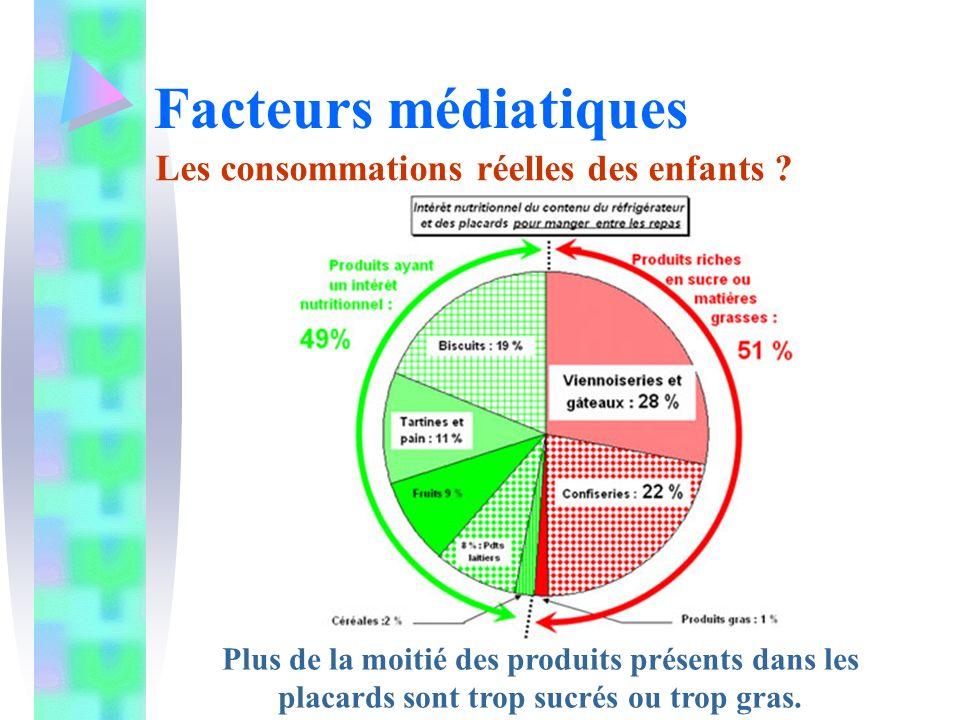 Facteurs médiatiques Les consommations réelles des enfants ? Plus de la moitié des produits présents dans les placards sont trop sucrés ou trop gras.