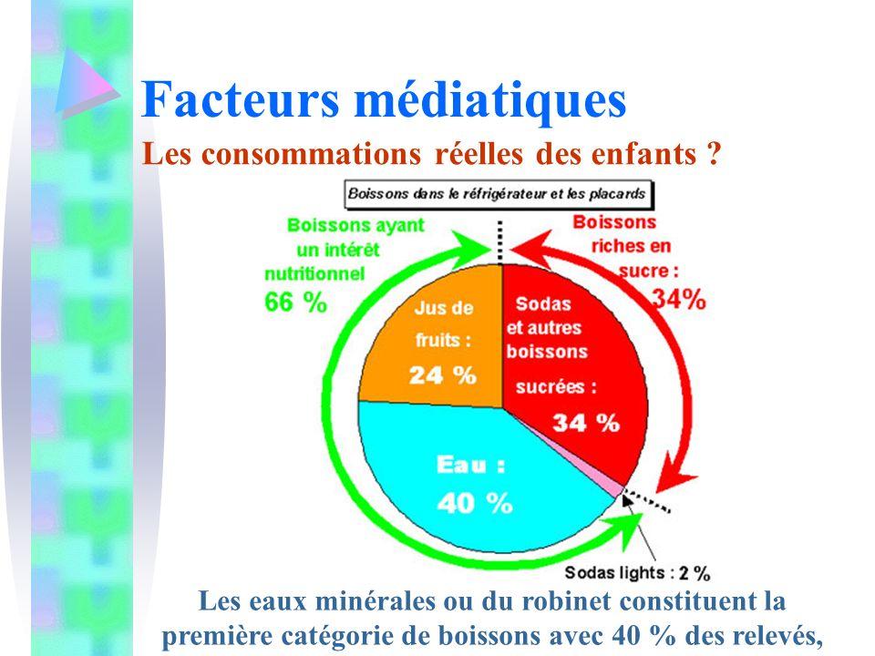Facteurs médiatiques Les consommations réelles des enfants ? Les eaux minérales ou du robinet constituent la première catégorie de boissons avec 40 %