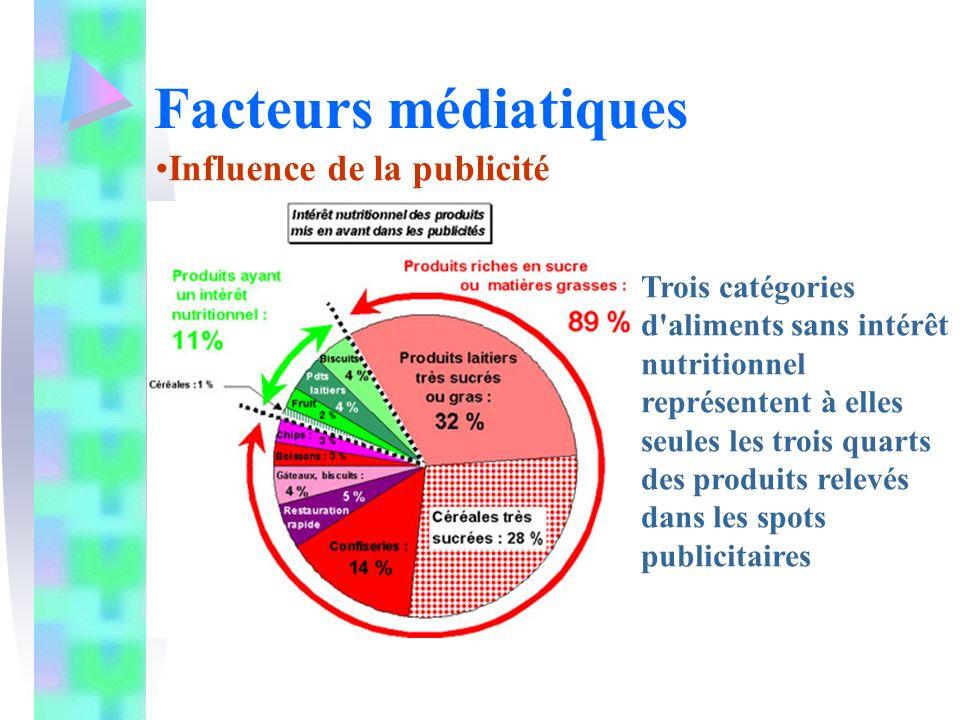 Facteurs médiatiques Influence de la publicité Trois catégories d aliments sans intérêt nutritionnel représentent à elles seules les trois quarts des produits relevés dans les spots publicitaires