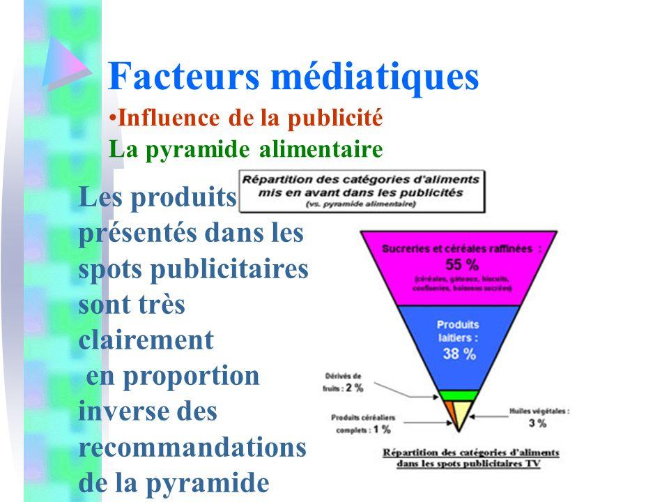Facteurs médiatiques Influence de la publicité La pyramide alimentaire Les produits présentés dans les spots publicitaires sont très clairement en proportion inverse des recommandations de la pyramide