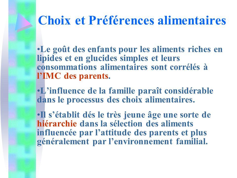 Le goût des enfants pour les aliments riches en lipides et en glucides simples et leurs consommations alimentaires sont corrélés à lIMC des parents.