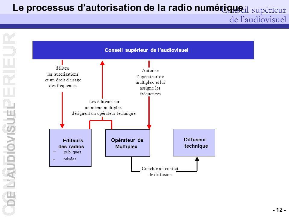 DE LAUDIOVISUEL Conseil supérieur de laudiovisuel DEP – Pierre PETILLAULT, Didier GUILLOUX, Bernard CELLI – 20/10/2006 - 12 - Le processus dautorisati