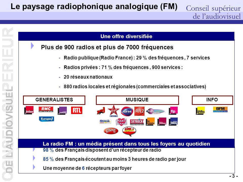 DE LAUDIOVISUEL Conseil supérieur de laudiovisuel DEP – Pierre PETILLAULT, Didier GUILLOUX, Bernard CELLI – 20/10/2006 - 3 - Plus de 900 radios et plus de 7000 fréquences -Radio publique (Radio France) : 29 % des fréquences, 7 services -Radios privées : 71 % des fréquences, 900 services : -20 réseaux nationaux -880 radios locales et régionales (commerciales et associatives) Le paysage radiophonique analogique (FM) GENERALISTESMUSIQUEINFO 98 % des Français disposent dun récepteur de radio 85 % des Français écoutent au moins 3 heures de radio par jour Une moyenne de 6 récepteurs par foyer La radio FM : un média présent dans tous les foyers au quotidien Une offre diversifiée