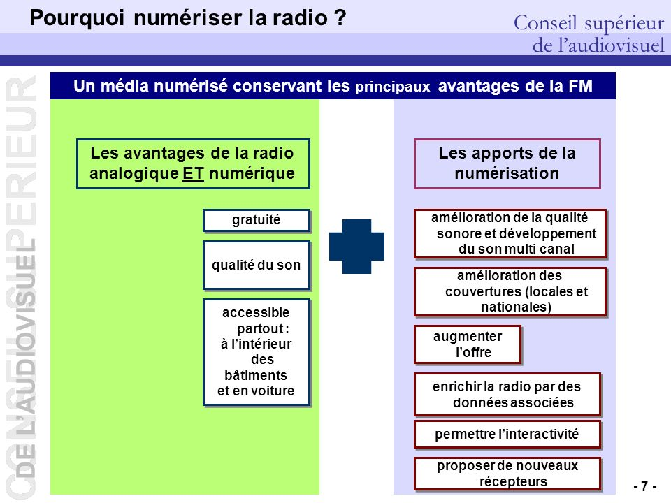 DE LAUDIOVISUEL Conseil supérieur de laudiovisuel DEP – Pierre PETILLAULT, Didier GUILLOUX, Bernard CELLI – 20/10/2006 - 7 - Pourquoi numériser la radio .